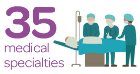 Graphic that says 35 medical specialists